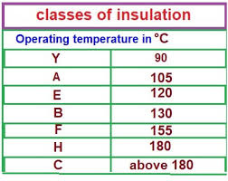 Types Of Insulation Class Used In Electrical Motor