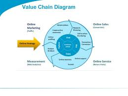 togaf  template value chain diagramvalue chain diagram product  amp  offer sales fulfilment payments servicing