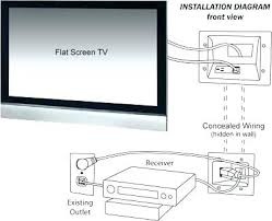 tv in wall wiring diagram simple wiring diagrams tv wall mount kit to hide wires how by conceal cable covering for realfixesrealfast wiring diagrams