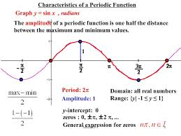 characteristics of a periodic function graph y sin x radians