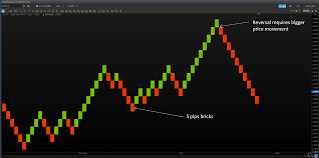 Renko Charts Trading Based On Volatility