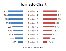 How To Do A Tornado Chart In Excel How To Create Tornado Chart Butterfly Chart Excel How To