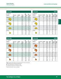 Van Nozzle Performance Charts Rain Bird
