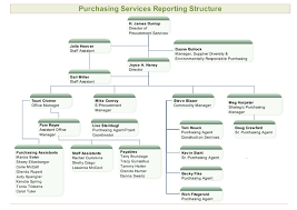 Purchasing Services Reporting Structure For Org Charts