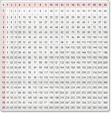 Multiplication Times Table Chart Up To 200 - Times table chart 1 ...