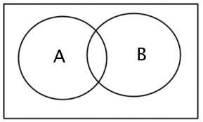 De Morgan S Law With Venn Diagram Solved Use Venn Diagrams To Verify Demorgans Second Law Chegg Com