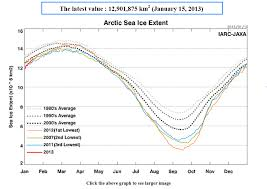 Global Sea Ice Chart Arctic Sea Ice Area Back To Normal The Global Warming