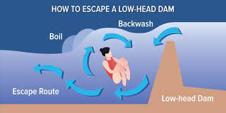 What is a low head dam. Avoid The Drowning Machine Low Head Dam Public Safety Awareness Month
