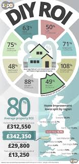 we surveyed over 1000 zopa borrowers who had taken out a home improvement loan and found that the average home improvement would add a healthy 10 per cent