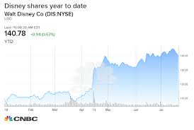 Dow Jones Futures Live Streaming Chart Cramer Disneys Stock Is Just An Annuity Stream