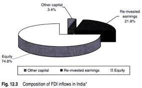 essay on foreign direct investment fdi  sector wise composition of fdi inflows as shown in fig 12 4 indicates that services sector received the highest fdi inflows of us 14 256 million 22%