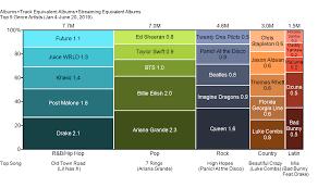 20 Chart Music Top Genre Artists In Us Music Mekko Graphics