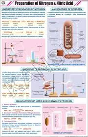 Prep Of Nitrogen And Nitric Acid For Chemistry Chart