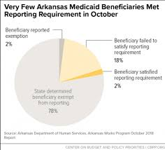 Another 3 815 Arkansans Lost Medicaid In November Due To
