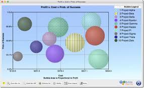Bubble Chart Risk Management What Are Bubble Charts Bubble Chart Pro