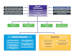 Africom Org Chart 75 Studious Army Netcom Organization Chart