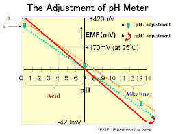 Ph Meter Calibration Calibration Laqua Water Quality Analyzer Website Horiba