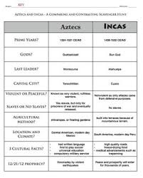 Comparison Of The Aztec And Inca Homework Example