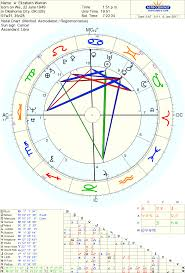 Elizabeth Warren Natal Chart Pin By Kevin Estes On Astrological Liberals Astrology
