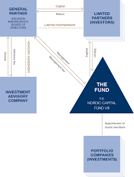 Fund Structure Chart Typical Fund Structure Nordic Capital