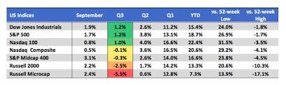 Third Quarter 2019 Review And Outlook Nasdaq