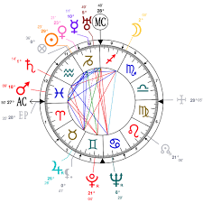 Astrology And Natal Chart Of Aristotle Onassis Born On 1906