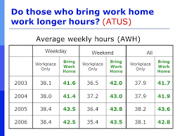 bring work home. Do Those Who Bring Work Home Longer Hours.
