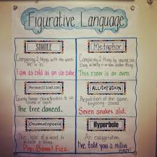 Figurative Language Go Figure Reading Anchor Charts