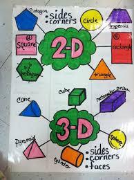 2d Shapes Anchor Chart 3 D Shapes Lessons Tes Teach