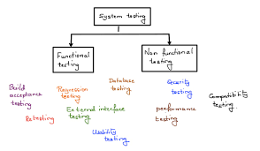 Types Of Software Testing Software Testing Types System Testing By Qa Team Qa