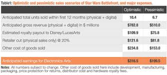 Star Wars Battlefront Should Go Free To Play Mmos Com