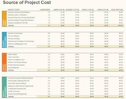 Budget Projects Project Budget Template Project Budget