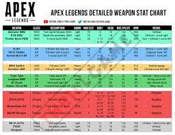 Apex Legends Weapon Stat Chart Apexlegendsgame Net