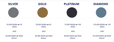 Delta Skymiles Benefits Chart Delta Gold Skymiles Review Million Mile Secrets