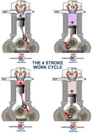 marine engines propulsion the four strokes of a wet sump diesel engine are shown below exhaust outlet marked out air inlet in piston l con rod m and crankshaft n