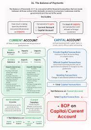 Christels Ap Macro Blog Bop Chart