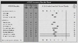 Asvab Score Chart What Is The Highest Asvab Score Gt Asvab Score