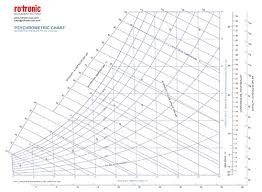 Ashrae Psychrometric Chart Si How To Read A Psychrometric Chart