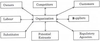 factors of the task environment that affect an organization essay clip image002