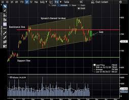Carillion Stock Chart Equities Stocks Hsbc