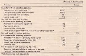 Direct Method Cash Flow Statement Of Electronics Limited For The