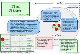 Diagram Of An Atom Cyberphysics The Atom
