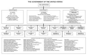 Us Government Departments Chart File Chart Of The Government Of The United States 2011 Jpg