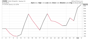 Cron Stock Chart Cron Stock Forecast Could Cronos Stock Be Setting Up To