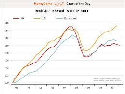 Economic Chart Chart Of The Day Us Vs Uk Growth Business Insider