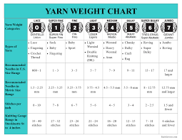 Knitting Stitches Per Inch Chart A Guide To Knitting Gauge Knitfarious