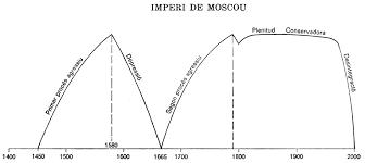 Resultat d'imatges de FI DE L'URSS