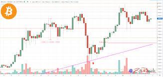 BTC: +13% il valore di Bitcoin dalla scorsa settimana - The Cryptonomist