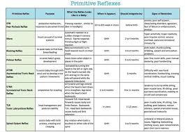 Infant Reflex Integration Chart Primitive Reflexes Are Repetitive Automatic Movements That