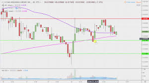 Cmg Holdings Group Inc Cmgo Stock Chart Technical Analysis For 04 01 2019
